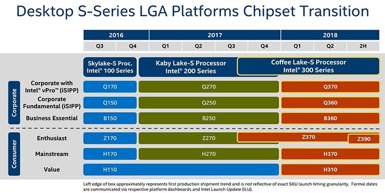 Intel-300-Series-8th-Gen-Chipset-Roadmap-For-Coffee-Lake-CPUs-Z370-Z390-H370-H310-B360-Q360-Q370.jpg